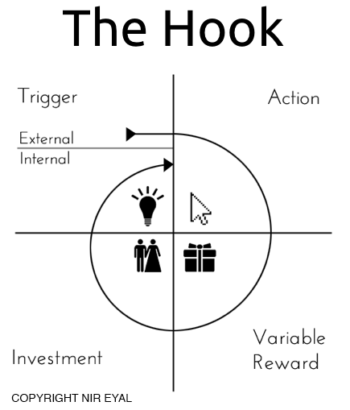 the hooked model trigger action investment variable reward